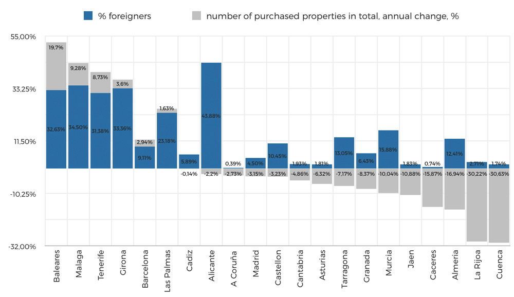 Foreigners property buyers in Spain from overseas drive market growth in balearics canary islands catalunya catalonia barcelona malaga marbella real estate search price compare casafari