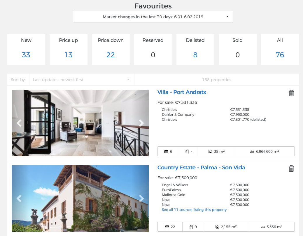 real estate data search property favourites casafari